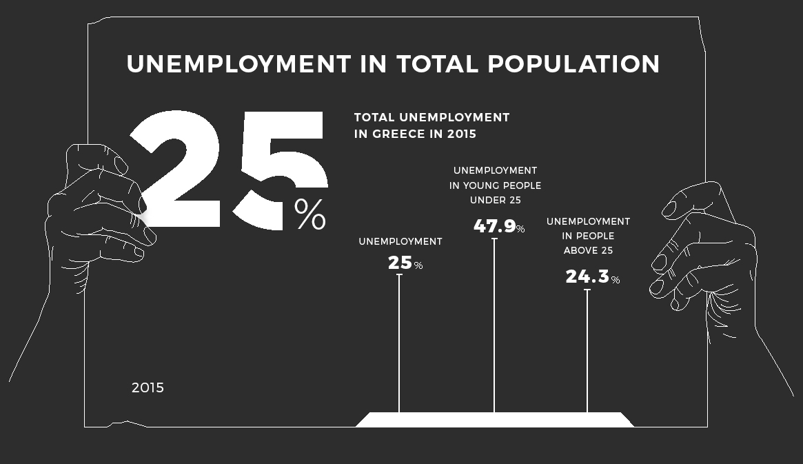 Unemployment in total population